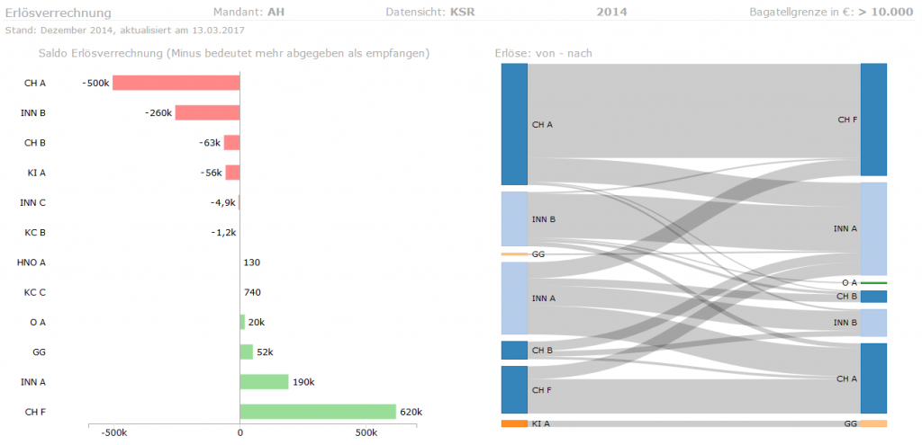 KIMdata-chefreporter, Beispiel für graphischen Detailbericht in der abteilungsbezogenen Deckungsbeitragsrechnung